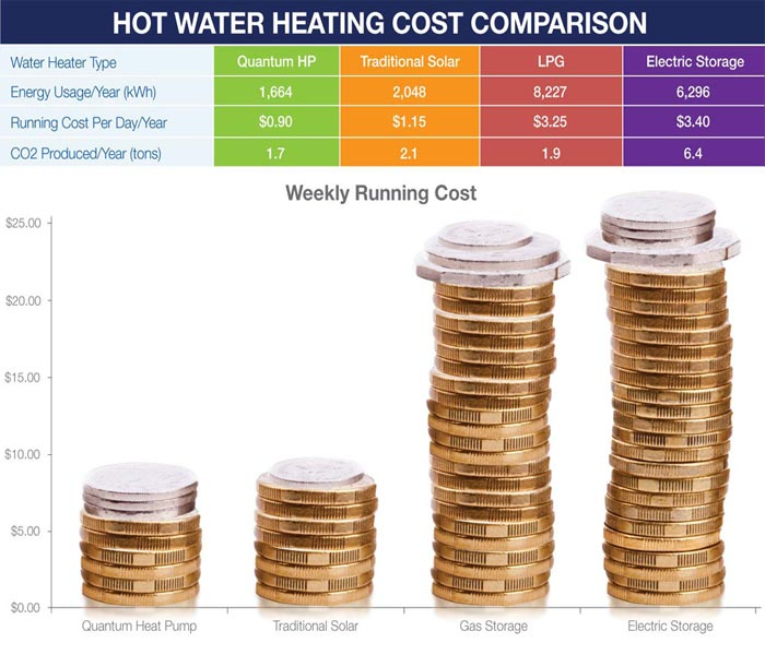 Qunatum hot water heat pump water heaters all stars for Efficient hot water systems